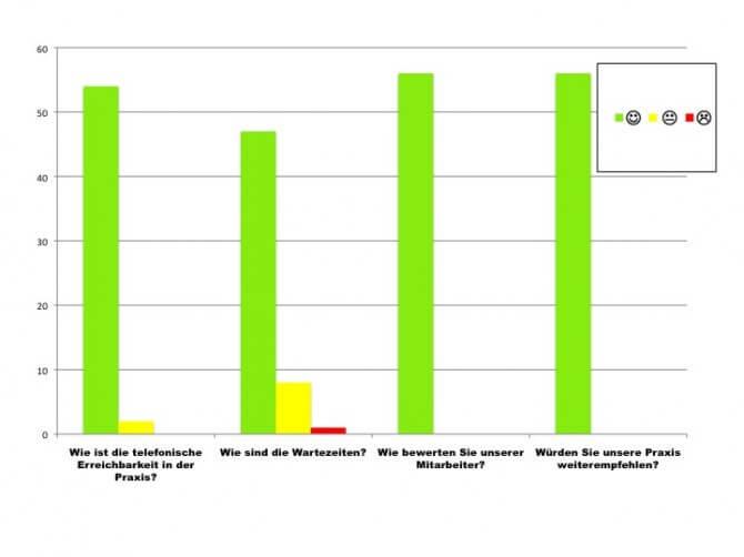 Umfrage Dialyse